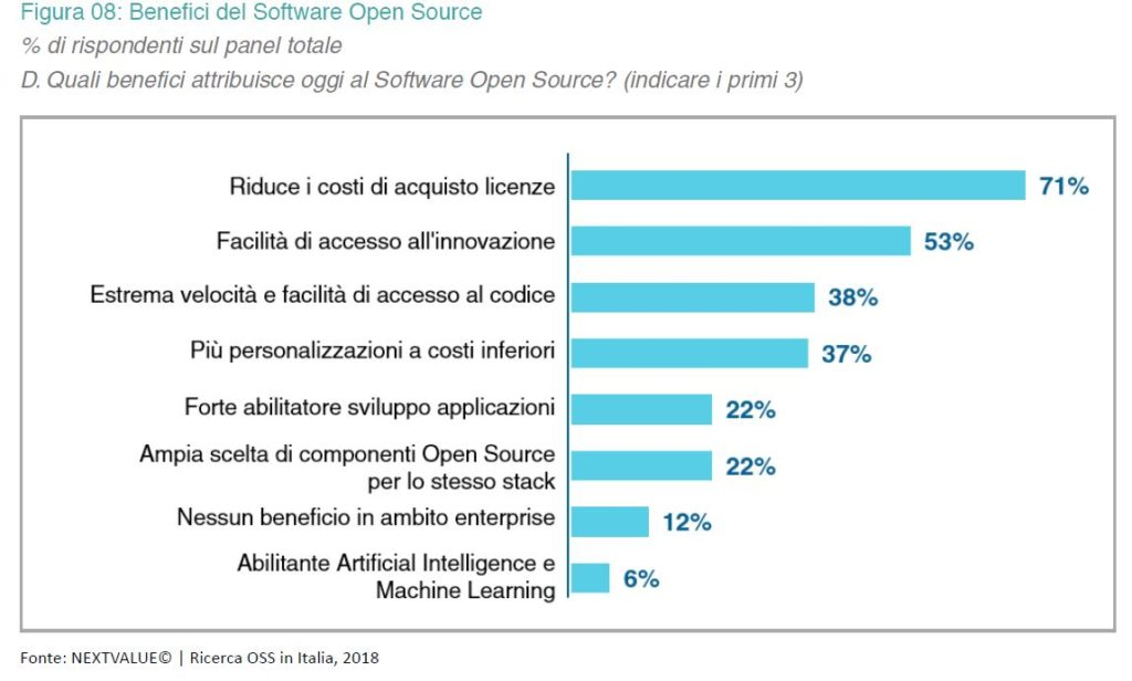 ricerca OSS benefici software open source