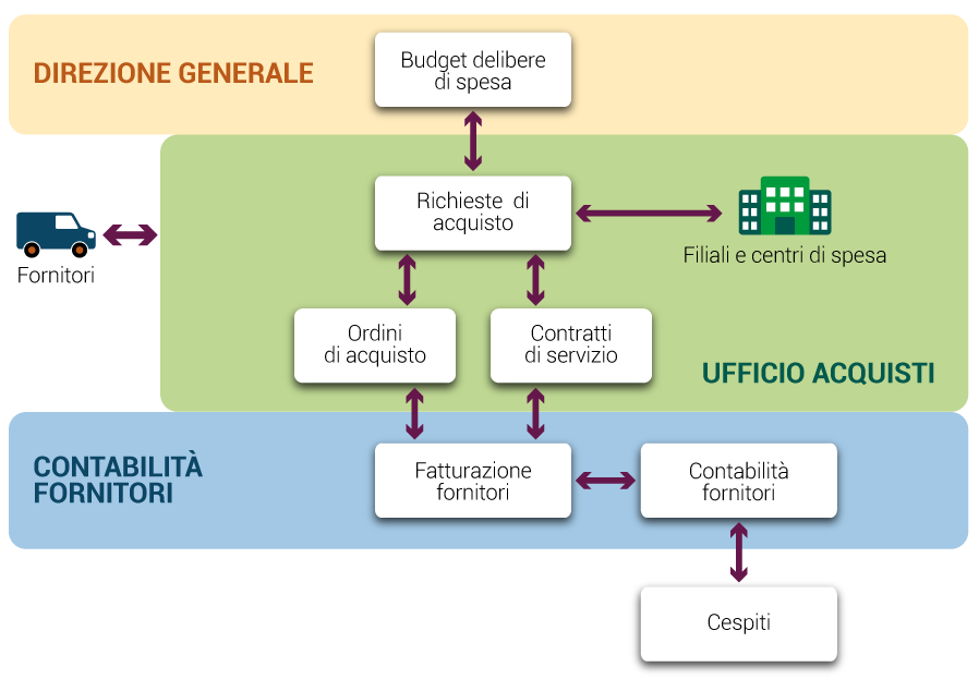 Flusso Gestione Spese Banca