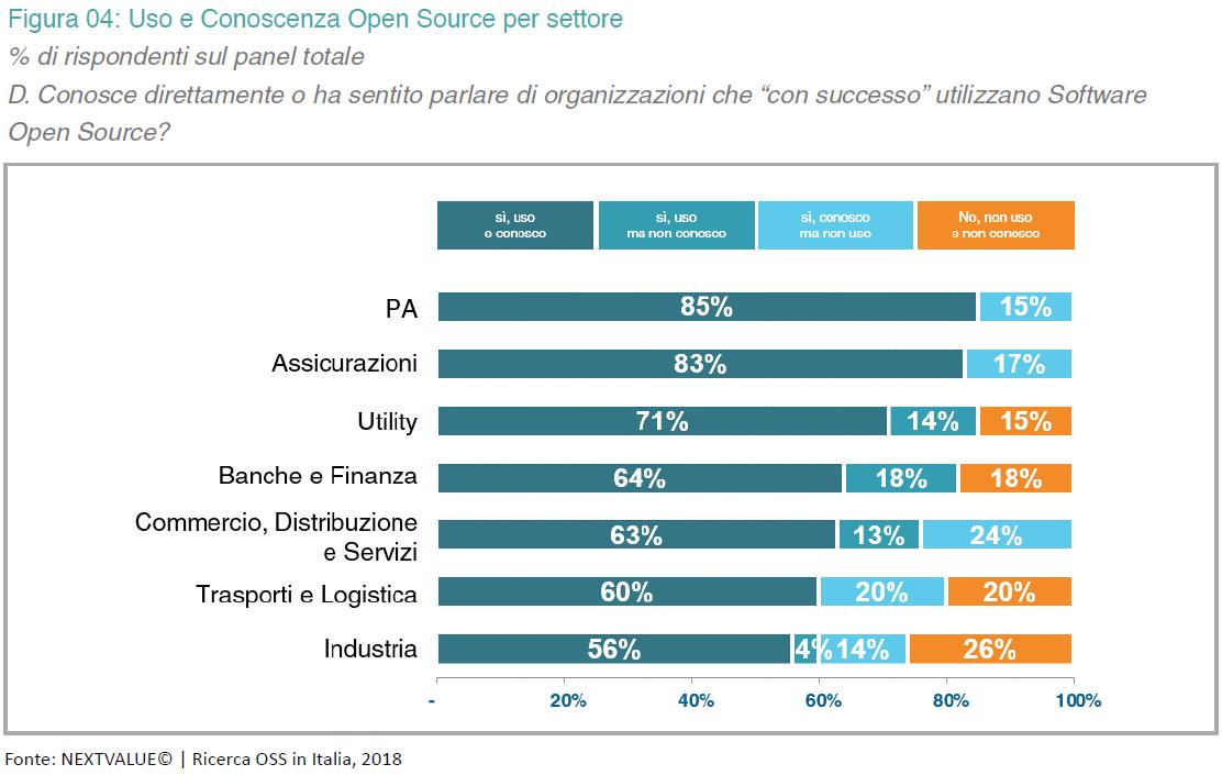 Uso dell'opensource in Italia