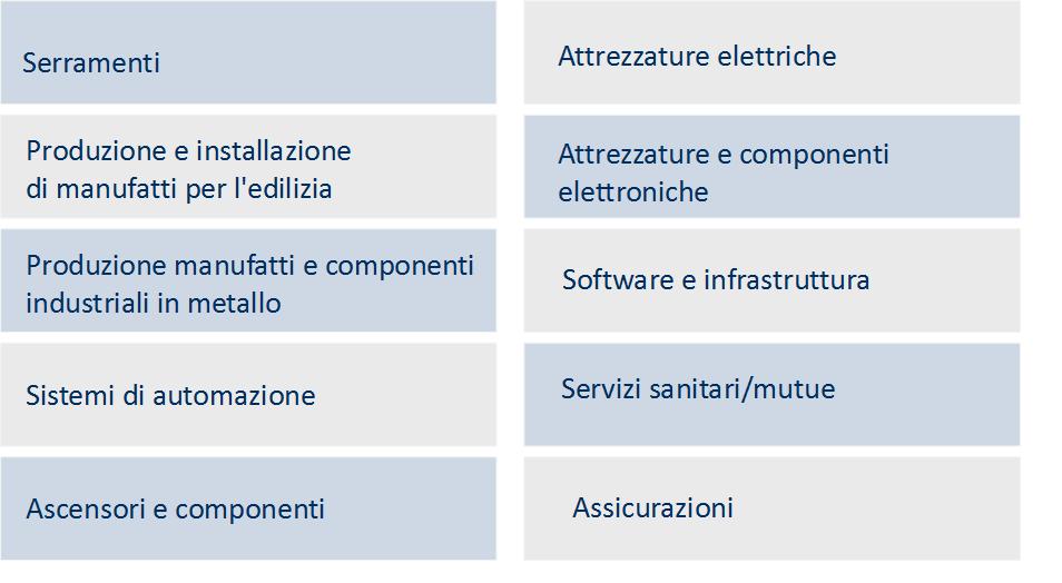 configuratore commerciale-settori d'applicazione