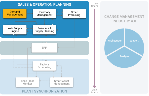 Flusso operativo SCM soluzione di Demand Management