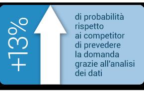 Configuratore commerciale previsione-domanda