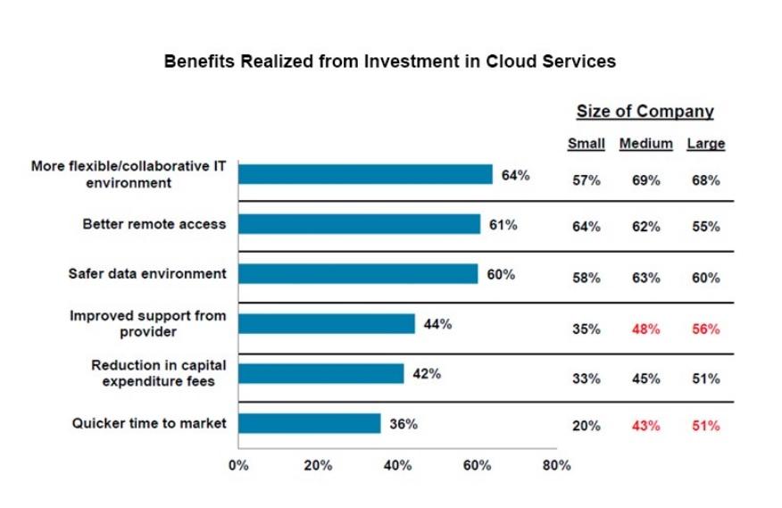 benefici_cloud