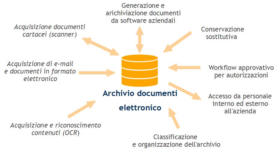 I documenti nei processi aziendali