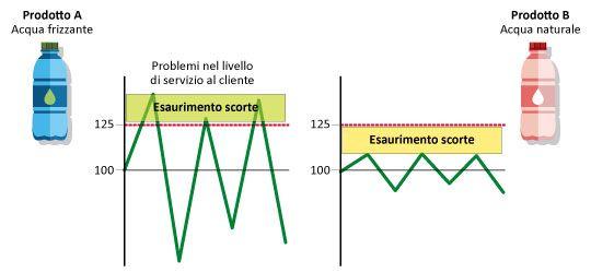 Grafico Modulo Inventory