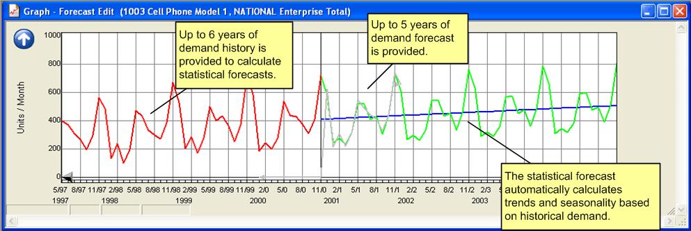 Grafico 1 - Grafico di previsione in base a dati storici