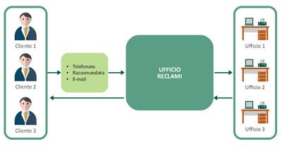 modello organizzativo gestione reclami cliente