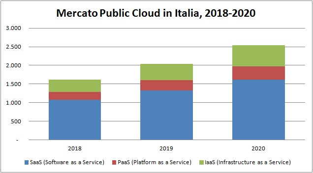 Grafico Public Cloud 2018-2020