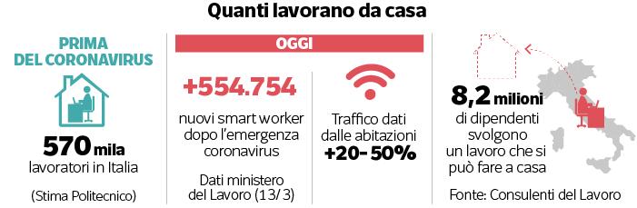 numeri-smartworking-corriere