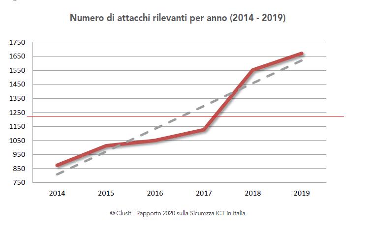 attacchi-cybercrime