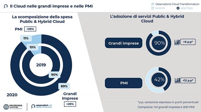servizi cloud computing Politecnico Milano 2020